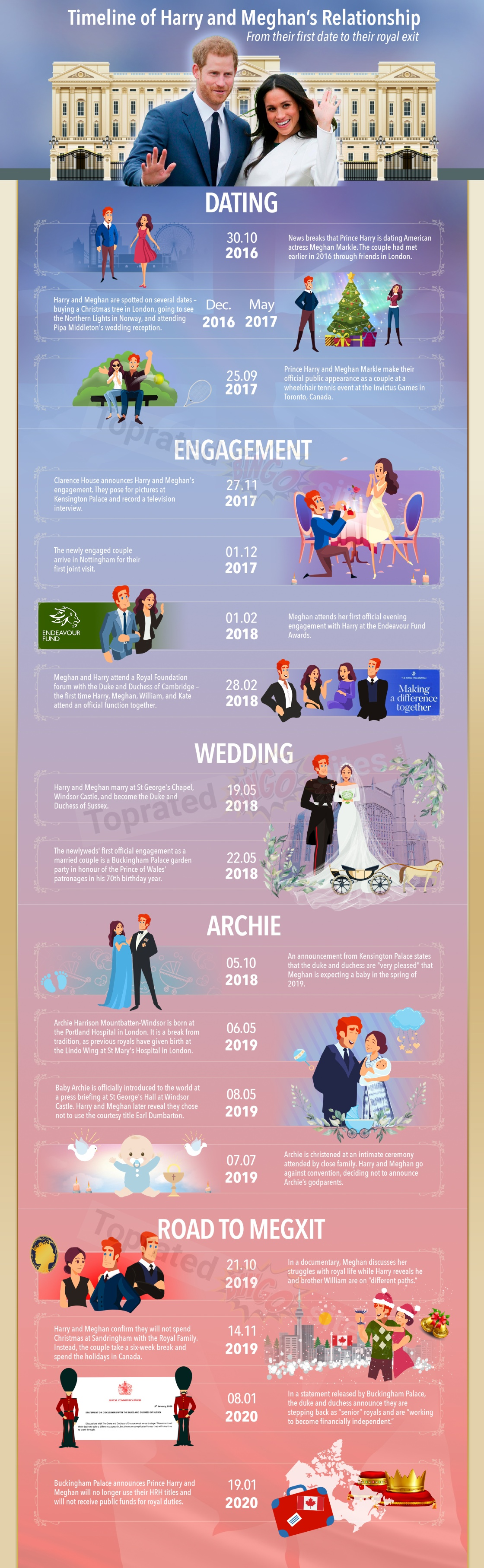 Timeline of Harry and Meghan's relationship, an infographic